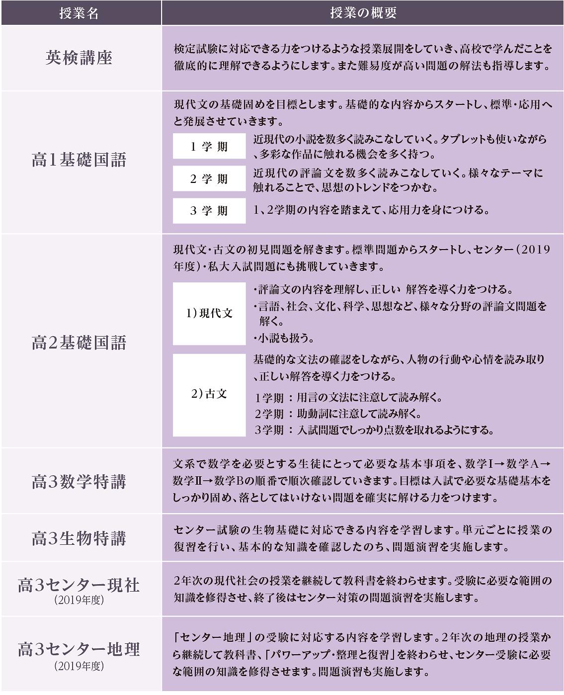 7限補習授業 表
